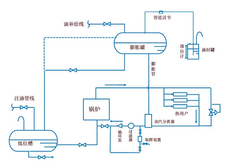 冷油封简易闭式循环系统示意图